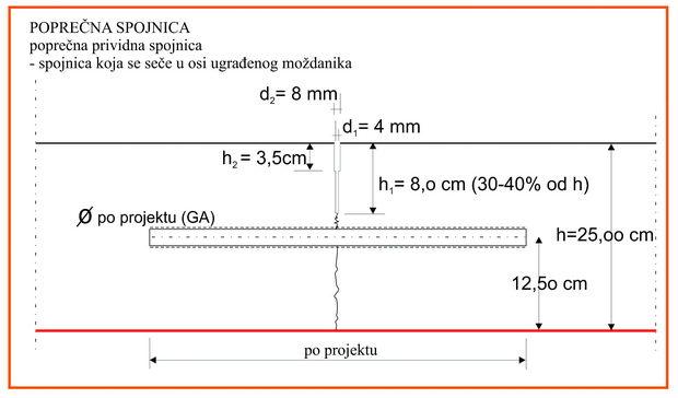 Пример на попречен пресек за спојница